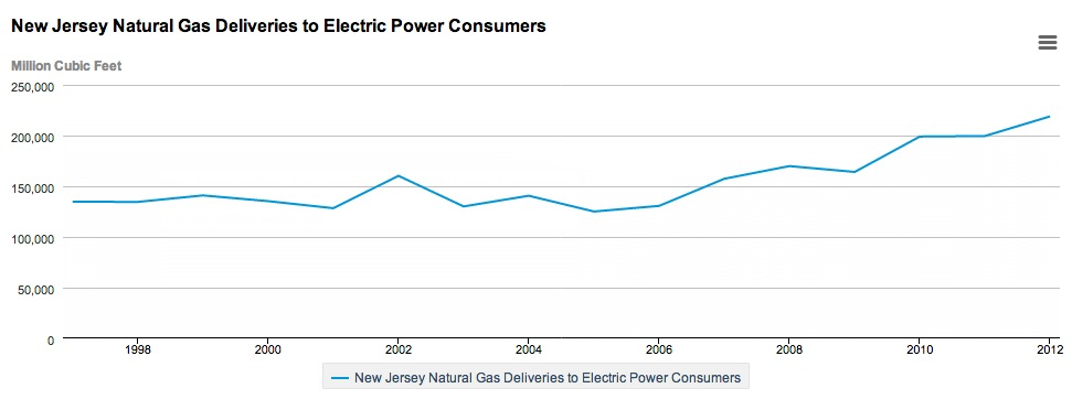 New Jersey Gas for Electric
