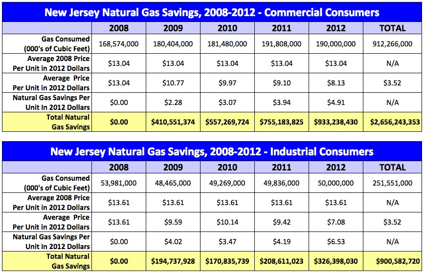 New Jersey commercial gas use
