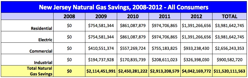 New Jersey gas savings