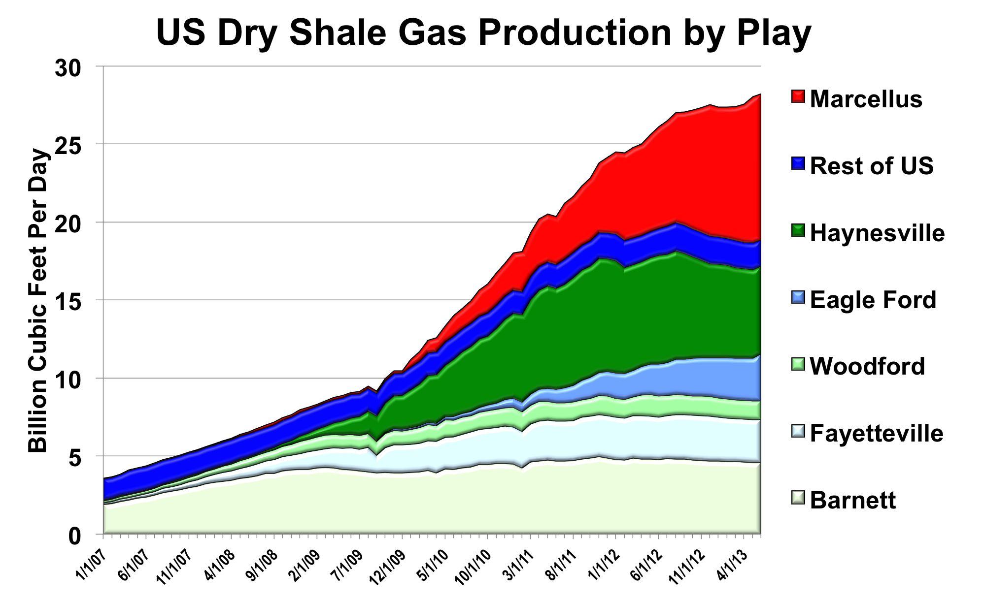 Eagle Ford Shale Natural Gas Production