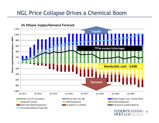 NGL Prices Unleashing Chemical Boom