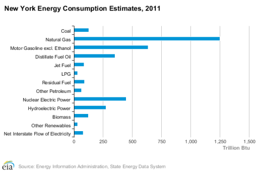 EIA - NYenergyProfile - Natural Gas