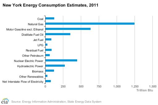 EIA - NYenergyProfile - Natural Gas