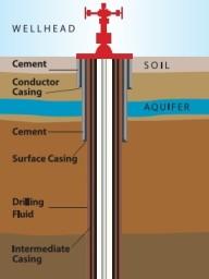 Hydrauilc Fracturing - API