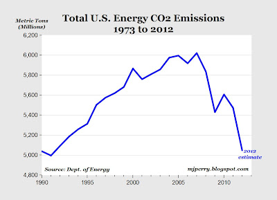 Fracking Equals Less CO2