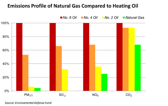Fuel Oil To Natural Gas Conversion