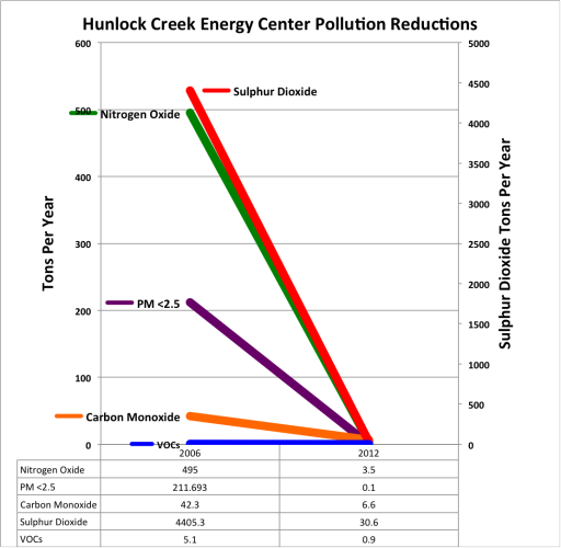 Combined Cycle Hunlock Creel Energy Center Pollution