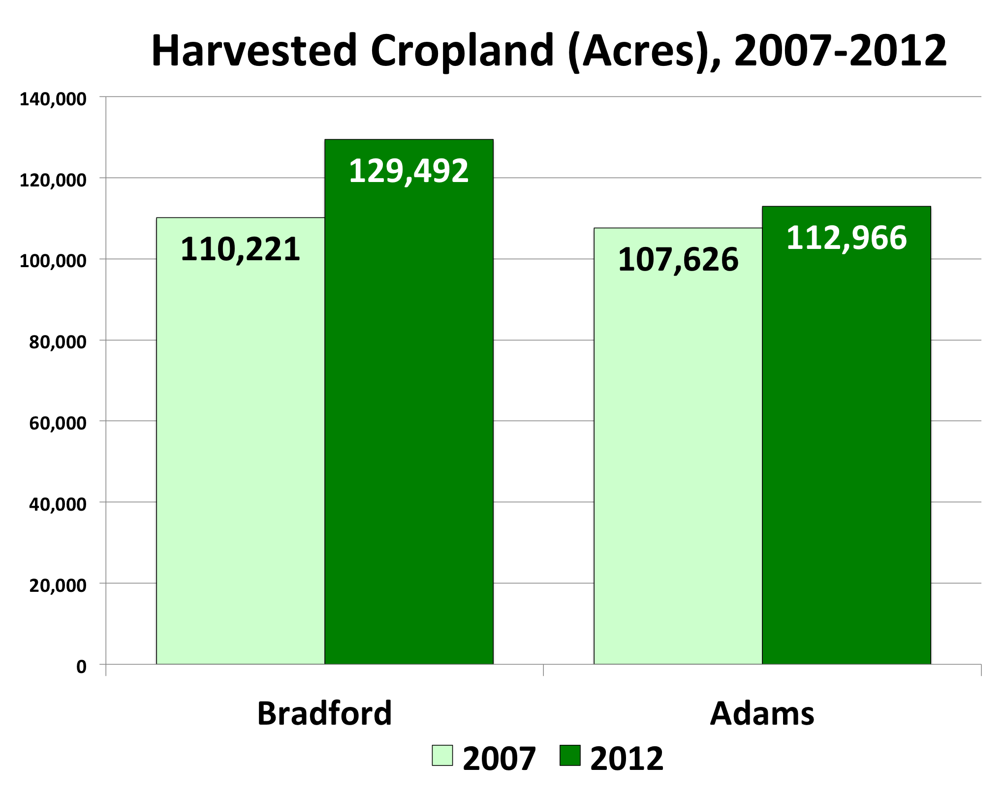 Bradford County Farms - Harvested Cropland