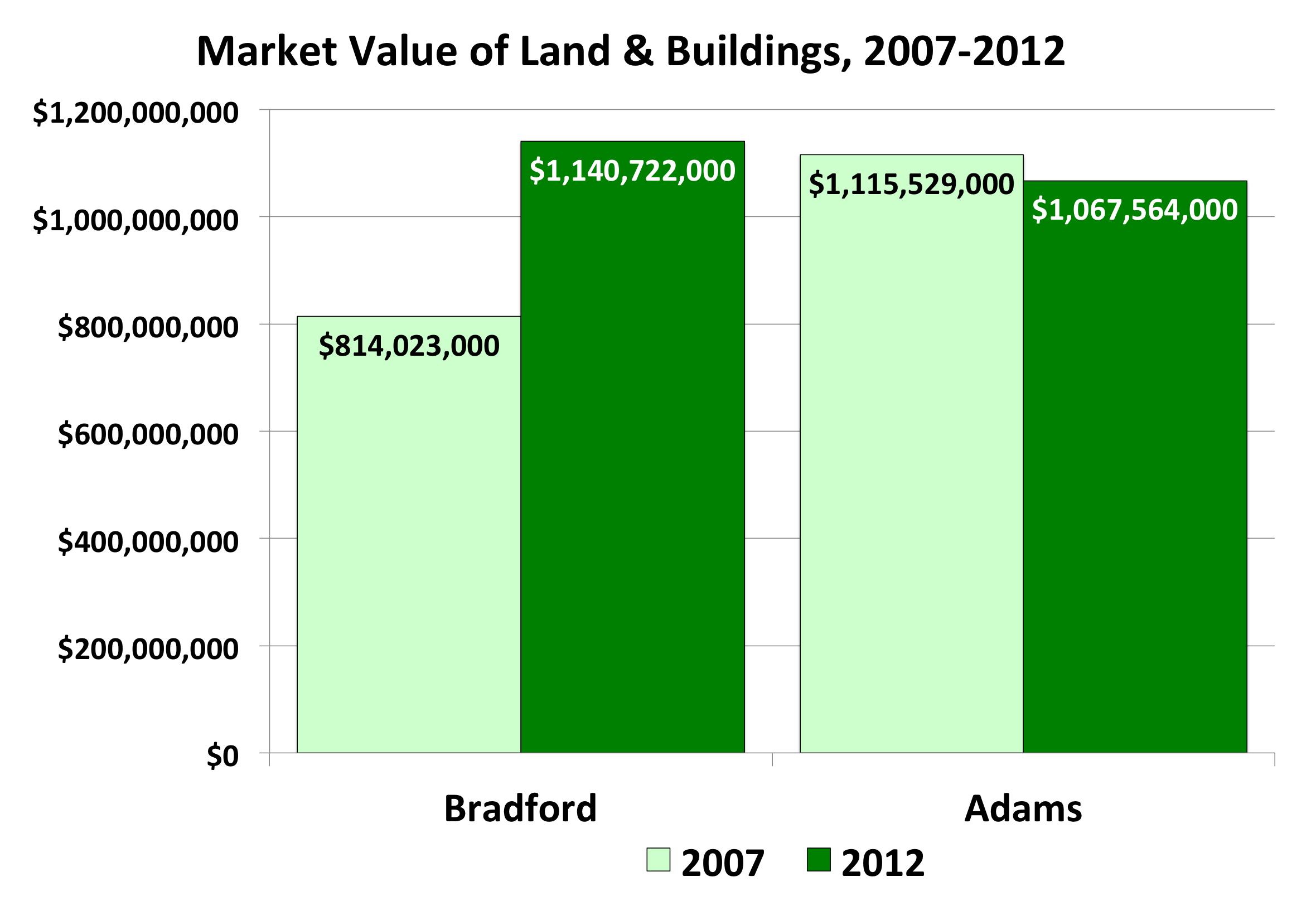 Bradford County Farms - Land/Buildings
