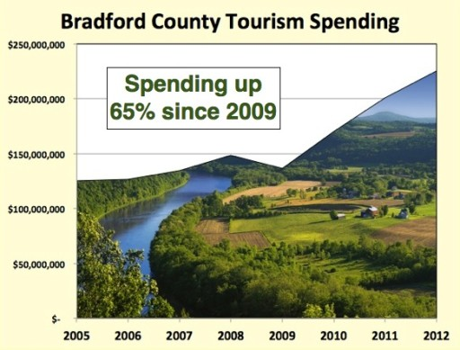 tourism and shale
