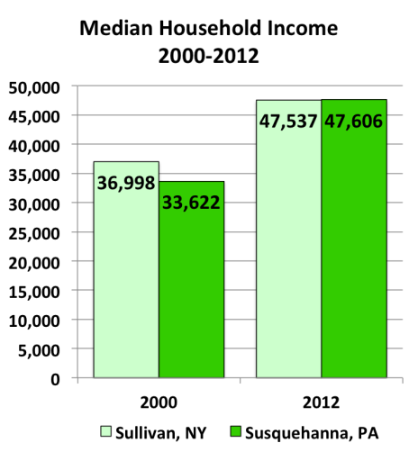 Shale Gas Difference - Income