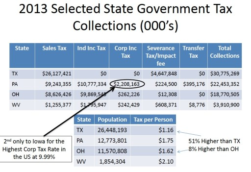 Severance Tax 11