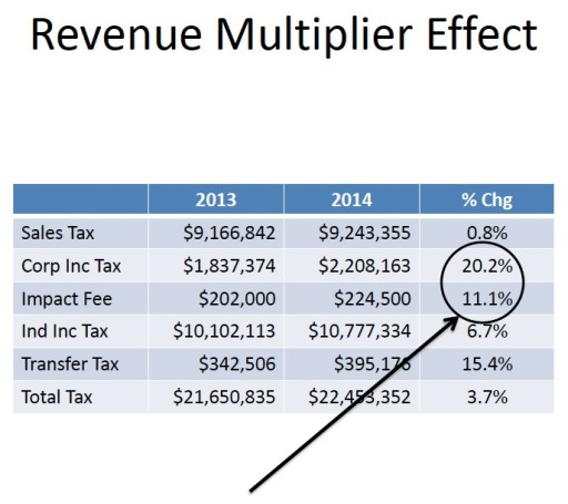 Severance Tax 14