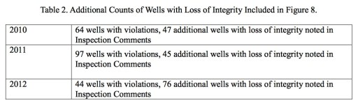 Gas Wells Table 2