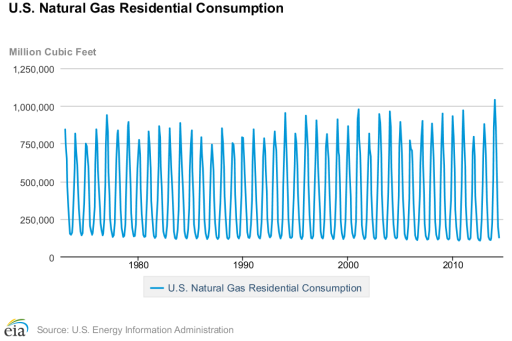 natural gas statistics - residential
