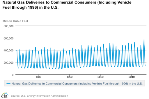 natural gas statistics - commercial