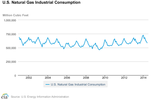 natural gas statistics - industrial