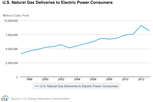 natural gas statistics - electric