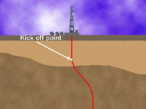 Oil and gas lingo