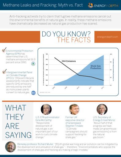 Natural Gas Fact Sheets - Methane