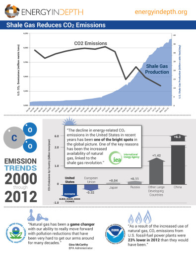 natural gas fact sheets - Shale-Gas-Reduces-CO2-Emissions