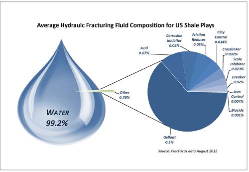 Fracking Chemicals - average_frac_fluid_composition_2012