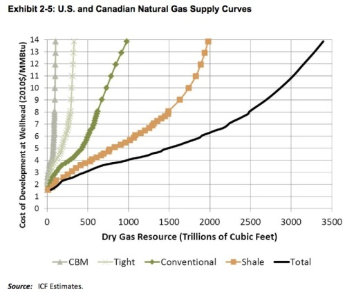New York natural gas