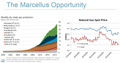 Marcellus Shale gas opportunity