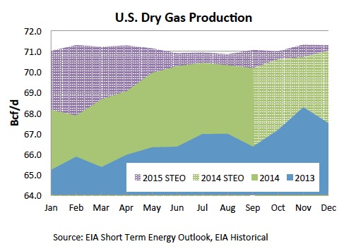 Marcellus Shale Gas Production