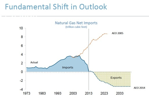Marcellus Shale Gas Outlook