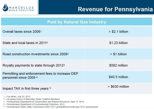 Marcellus Shale Gas