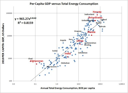 a comparison of developed and developing nations in means of energy consumption Developing countries vs developed  within a country in a given period of time consumption + investment  it means to be a developing country.