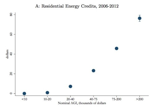 Green Energy Welfare