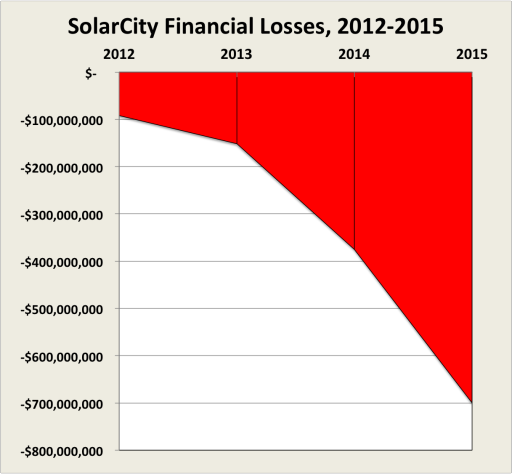 SolarCity Losses