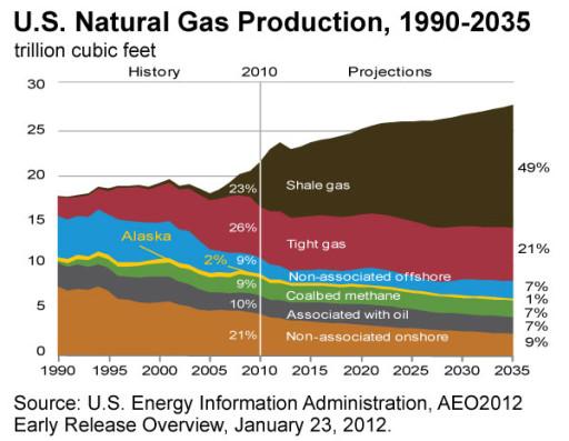 Natural Gas Predictions