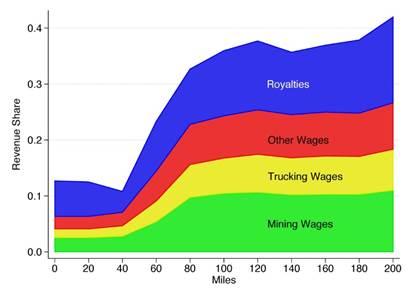 energy taxes