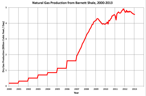 Gas_Production_from Barnett Shale 2000-2013