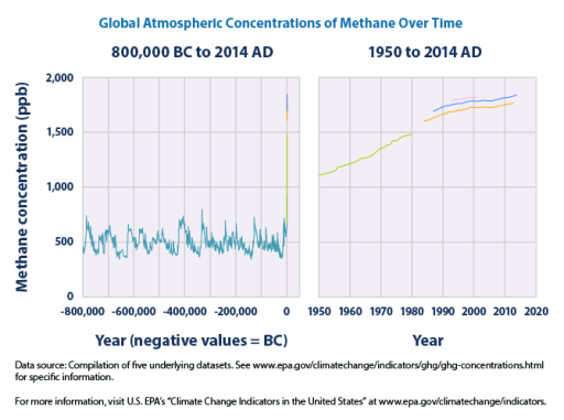 methane ghg-concentrations-download2-2015