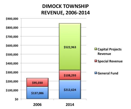 Dimock Revenues