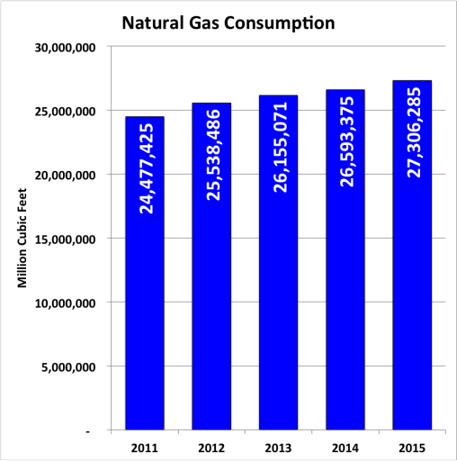 natural gas production - consumption