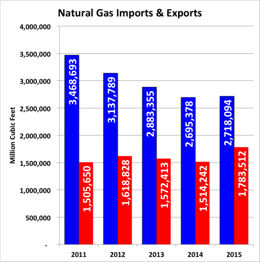 natural gas production - imports & exports