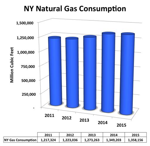 NY natural gas hypocrisy