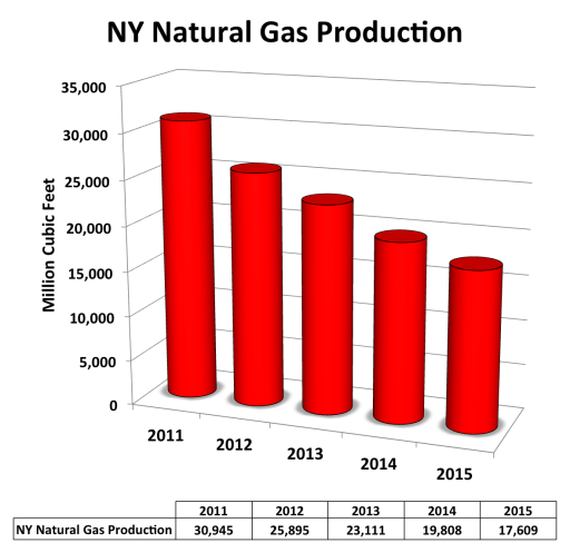 natural gas hypocrisy