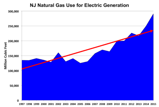 Natural Gas Availability New Jersey