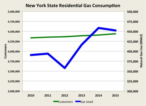 New York Natural Gas gasuse