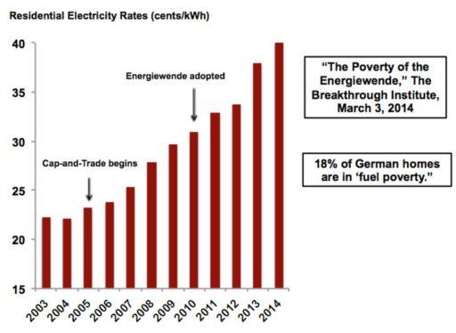 energy poor