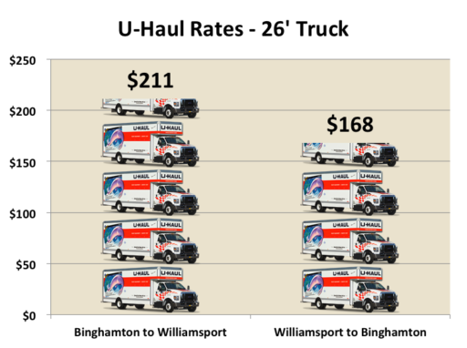 U-Hauling It Out of New York: Upstate NY Packs Up and ...