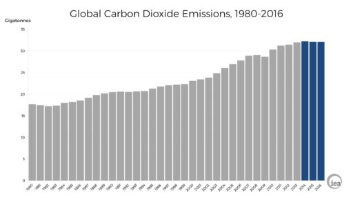 flat CO2 emissions