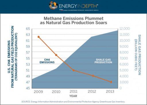 Methan emissions