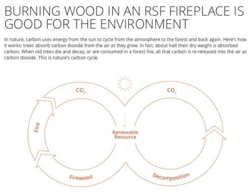 Burn Wood